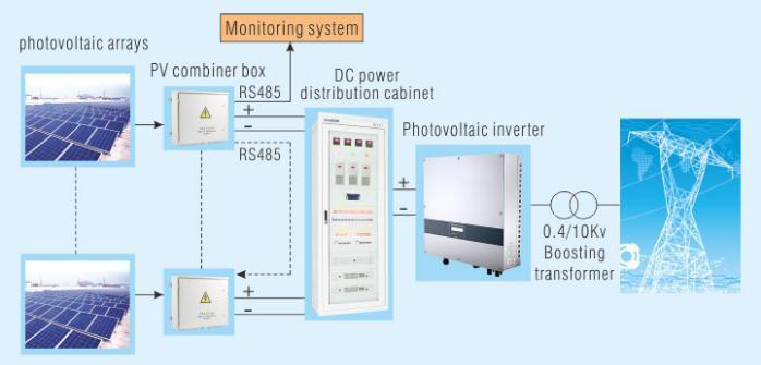 Convertisseur pour Energie Photovoltaique  !